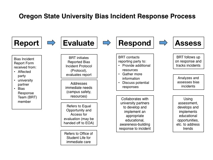 incident response chart